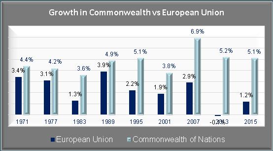 European Union vs Commonwealth