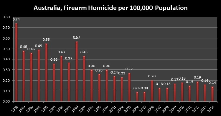 Australia, Firearm Homicide per 100,000 Population