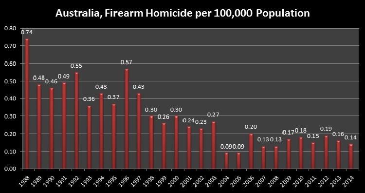 Australia, Firearm Homicide per 100,000 Population
