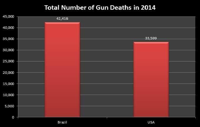 Myths about gun control
