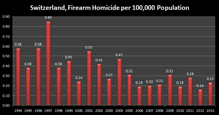 Switzerland, Firearm Homicide per 100,000 Population