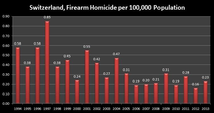 Switzerland, Firearm Homicide per 100,000 Population