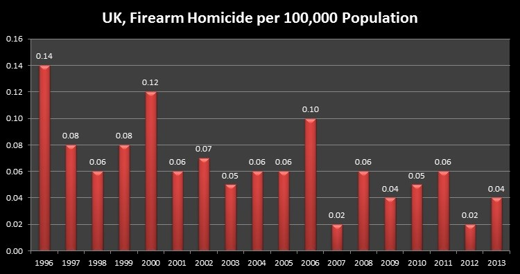 UK, Firearm Homicide per 100,000 Population