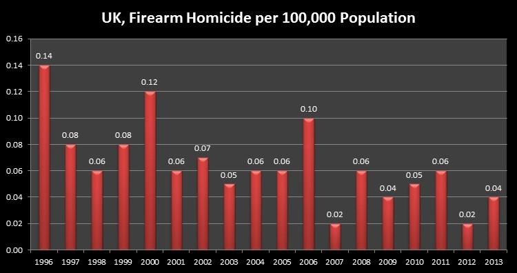 UK, Firearm Homicide per 100,000 Population