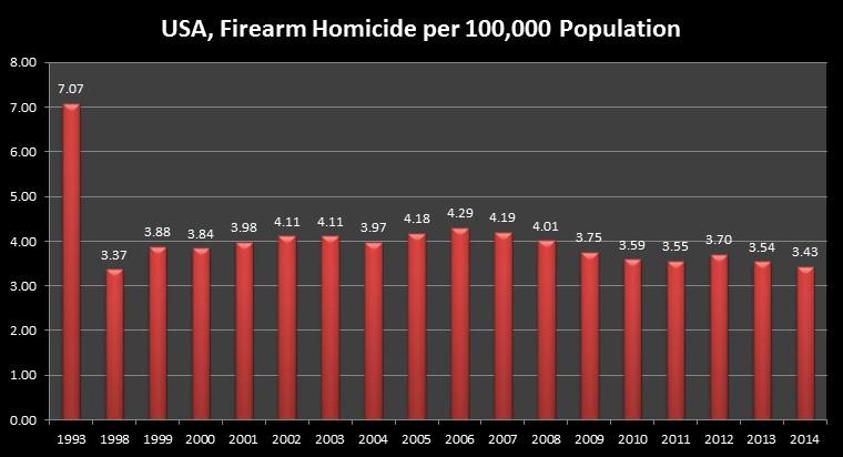 USA, Firearm Homicide per 100,000 Population