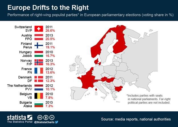 Rise of Populism