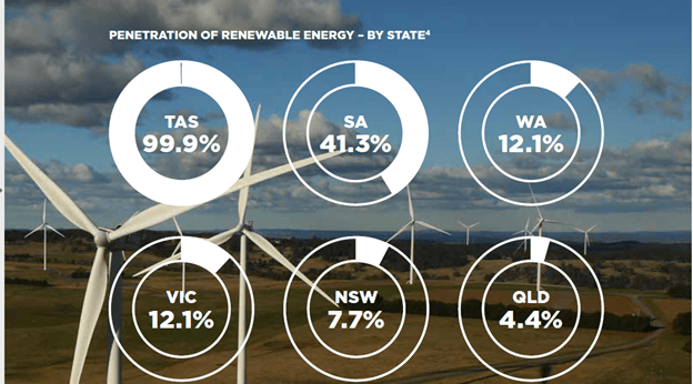 Australia first nation to be 100% powered by renewable energy?