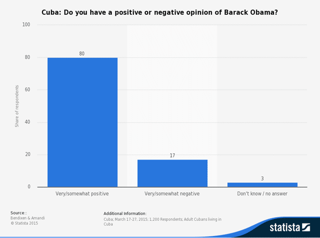 Barack Obama's Greatest Achievements