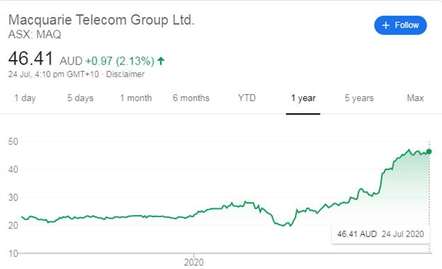Macquarie Telecomm Limited (MAQ)