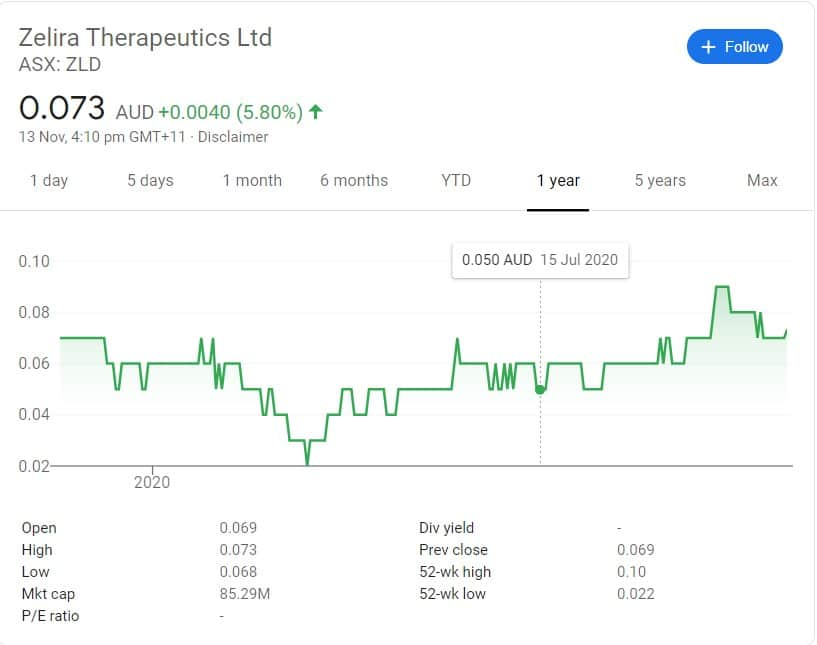 Top 5 Cannabis Stock in ASX