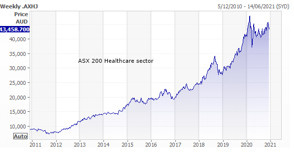 How To Invest 10000 Dollars In 2021 In The ASX
