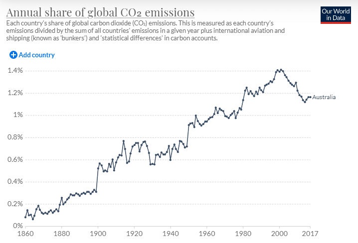 How Australia Can Survive and Thrive Financially In a Post Carbon World?
